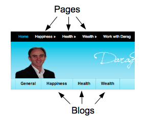 Header pages & blogs