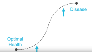Optimal Health - Identifiable Disease Curve